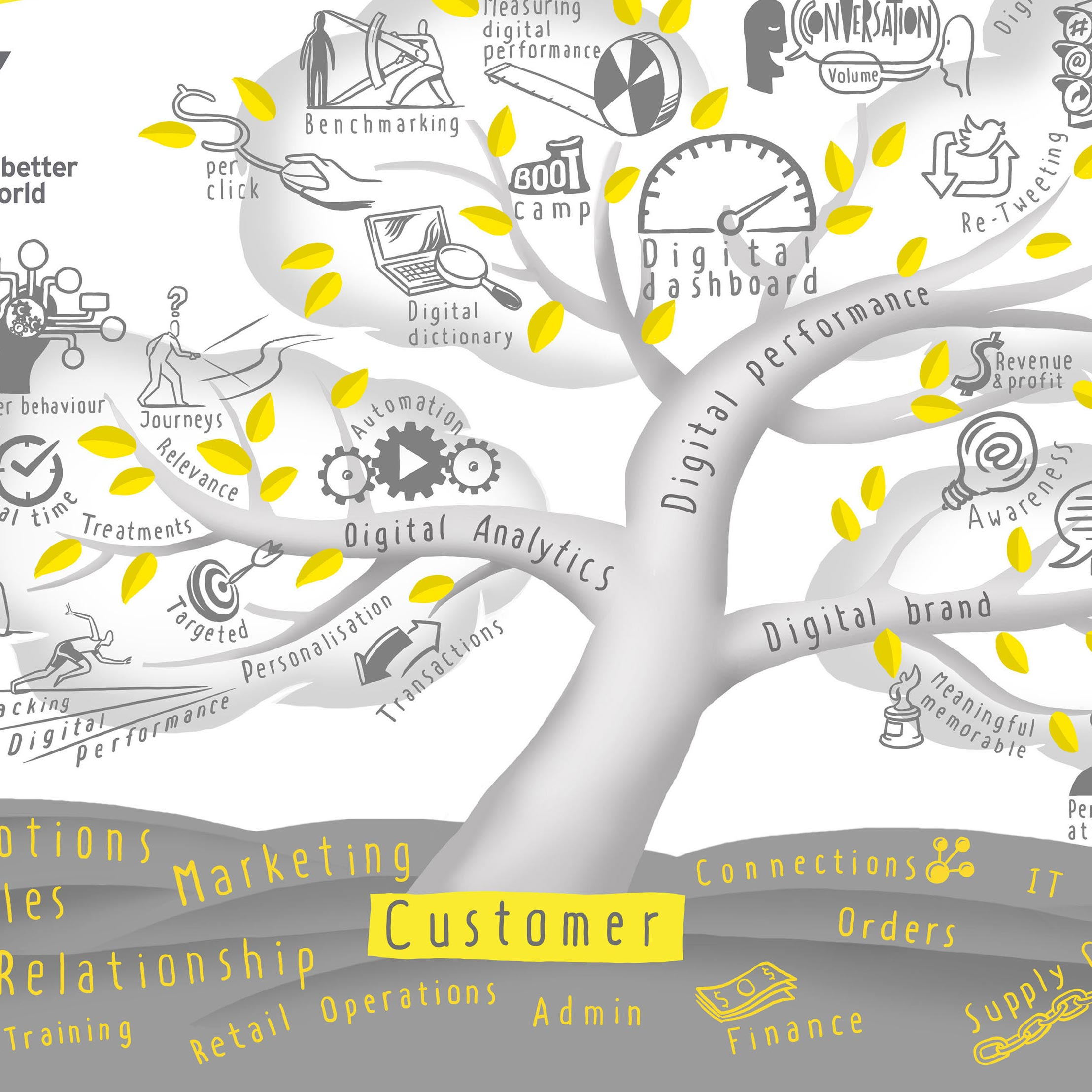 Ideation & Infographics